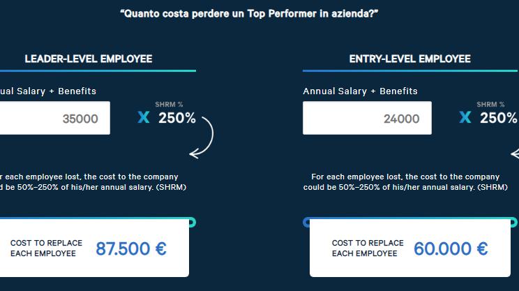 quanto costa perdere un dipendente